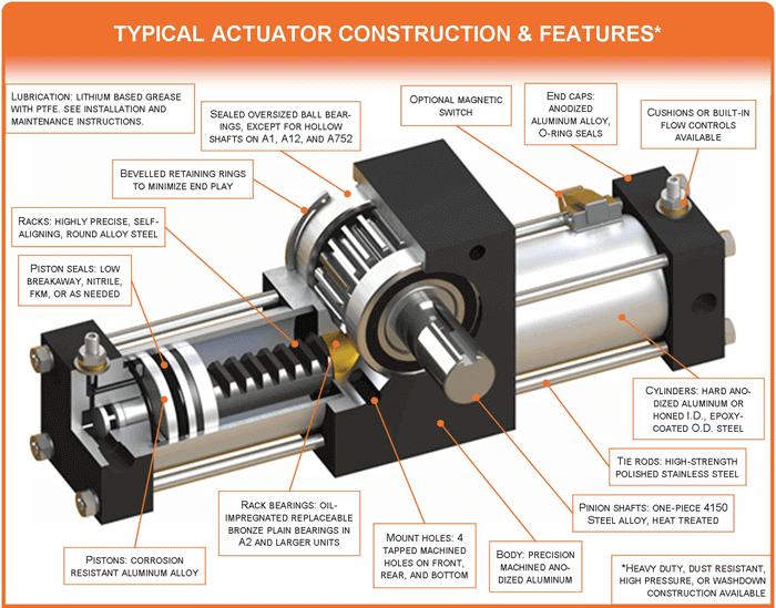 Typical Actuator Construction & Features